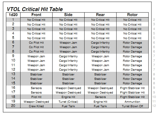 File:1d20 VTOL Critical Hit Table.jpg