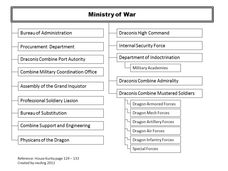 File:DC-Ministry-of-War-branches.png