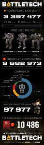 BattleTech Infograph
