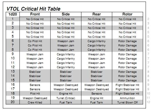 1d20 VTOL Critical Hit Table.jpg