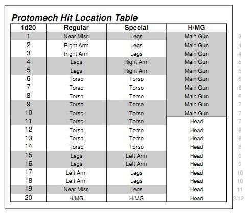 1d20 Protomech Hit Location Table.jpg