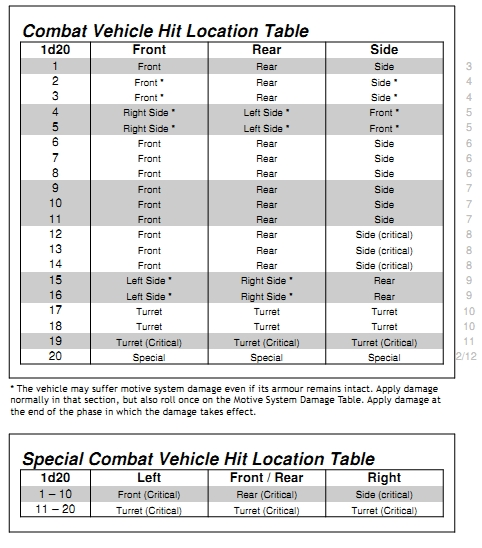 1d20 Combat Vehicle Hit Location Table.jpg